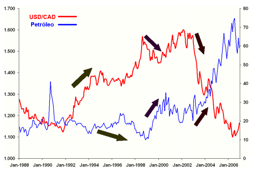 USDCAD vs Petroleo